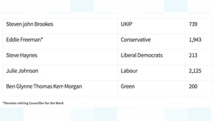 Full results for the first Birmingham ward to declare