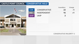 The Tories have held the safe council of Castle Point in Essex