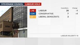 Labour hold Stevenage Council