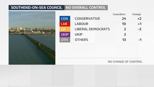 Southend council under no overall control