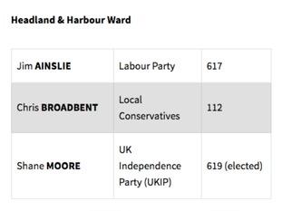 UKIP in Hartlepool