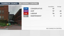 UKIP gained 6 seats in Thurrock