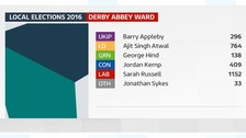 First ward is a Labour hold
