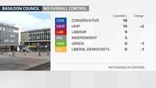 Basildon Council remains under No Overall Control