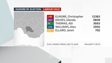 Ogmore by-election