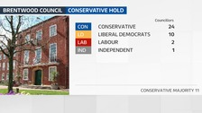 Conservatives hold Brentwood