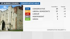 Conservatives hold St Albans