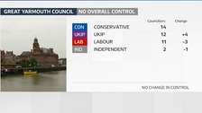 Great Yarmouth Council remains under No Overall Control