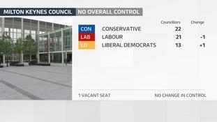 Milton Keynes continues its 10 year run of No Overall Majority