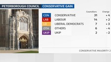 Conservatives win control of Peterborough