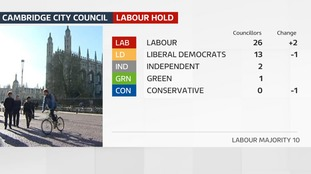 Labour hold Cambridge