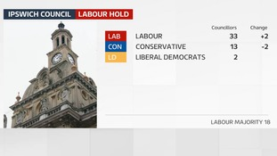 Labour have increased their overall majority to 18