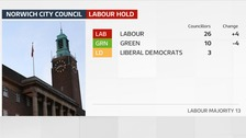 Labour have retained control of Norwich City Council