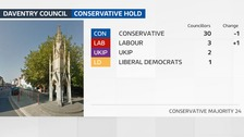 Labour gain one seat on Daventry District Council