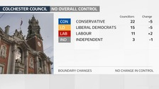 Both Conservative and Lib Dem councillors reduced