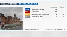 The Conservatives have held Welwyn Hatfield Borough Council