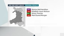 Regional Result: Mid and West Wales