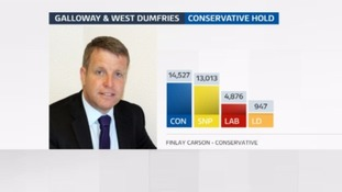 Finlay Carson took 43 percent of the vote.