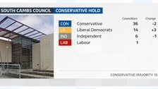 The Conservatives have held South Cambridgeshire council.
