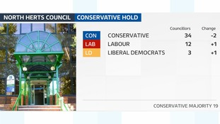 The Conservatives have held North Hertfordshire council.