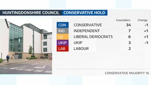 The Conservatives have held Huntingdonshire council.