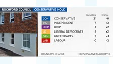 Conservatives remain in overall control despite losses.