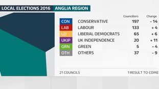The number of councillors elected in the Anglia region on 5 May 2016.