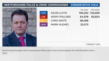 The Conservative Police and Crime Commissioner David Lloyd has been re-elected in Hertfordshire.