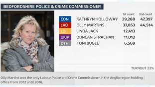 Kathryn Holloway is the new PCC for Bedfordshire.