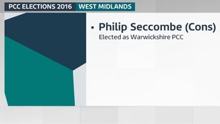 Philip Seccombe (Conservative) has been elected as Warwickshire Police and Crime Commissioner.