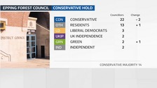 The result of the local council election in Epping Forest in Essex.