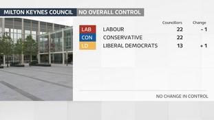 Milton Keynes continues its ten year run of no overall majority