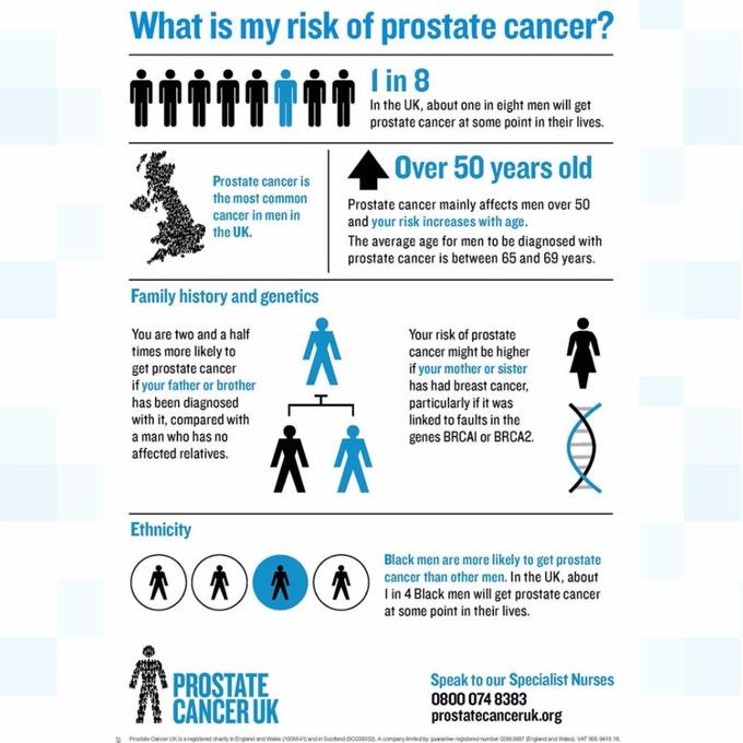 average age for prostate cancer