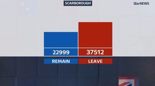 Scarborough voted to leave