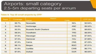 Top 10 small (those with 2.5-5m departing seats per annum) airports by OTP