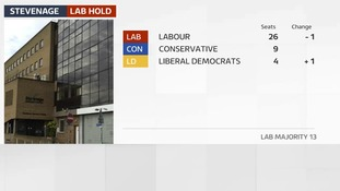 Labour hold Stevenage but with cut in majority
