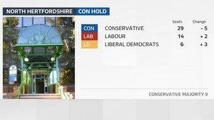 The Conservative majority in North Hertfordshire was reduced from 19 to 9.