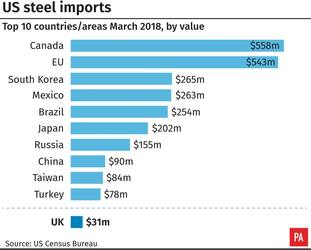 US steel industry in numbers.