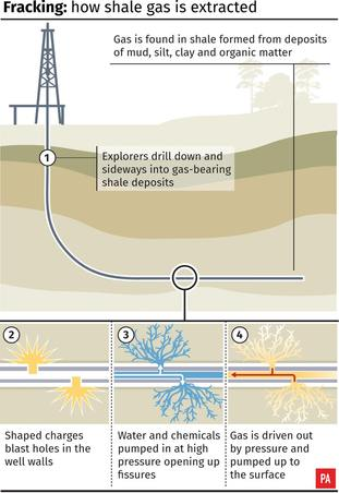 How shale gas is extracted.