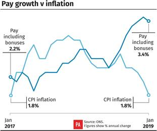 Pay growth versus inflation.