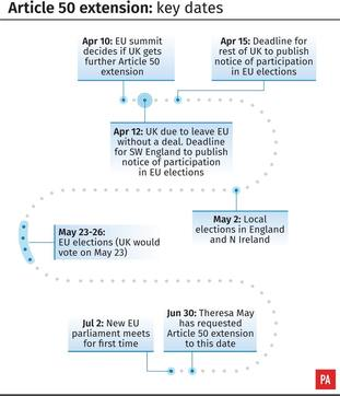 Article 50 extensions: The key dates