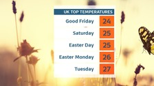 Record-breaking Easter warmth on the way