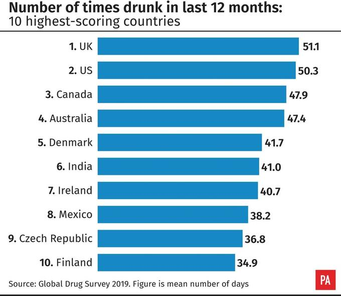 UK drinkers get drunk more times a year than anywhere else in world