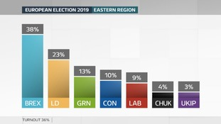 Share of the vote for each of the parties in the Eastern region in the 2019 European Election.