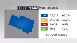 General Election 2019: West Country Battlegrounds Cheltenham