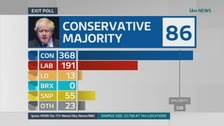 General Election 2019: Exit Poll predicts large Tory majority