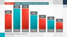 Welsh deaths from Covid-19 still falling but virus has claimed over 2,100 lives