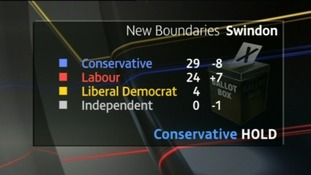 Conservatives hold on in Swindon but Labour close the gap