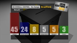 Bradford City Council seats