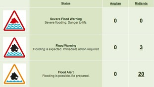 Three Flood Warnings